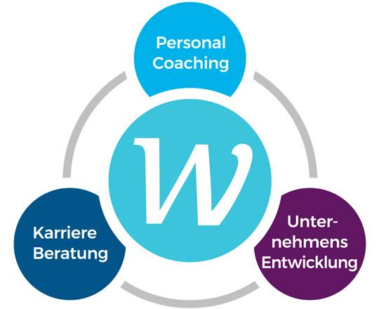 Infografik Wagner Coaching